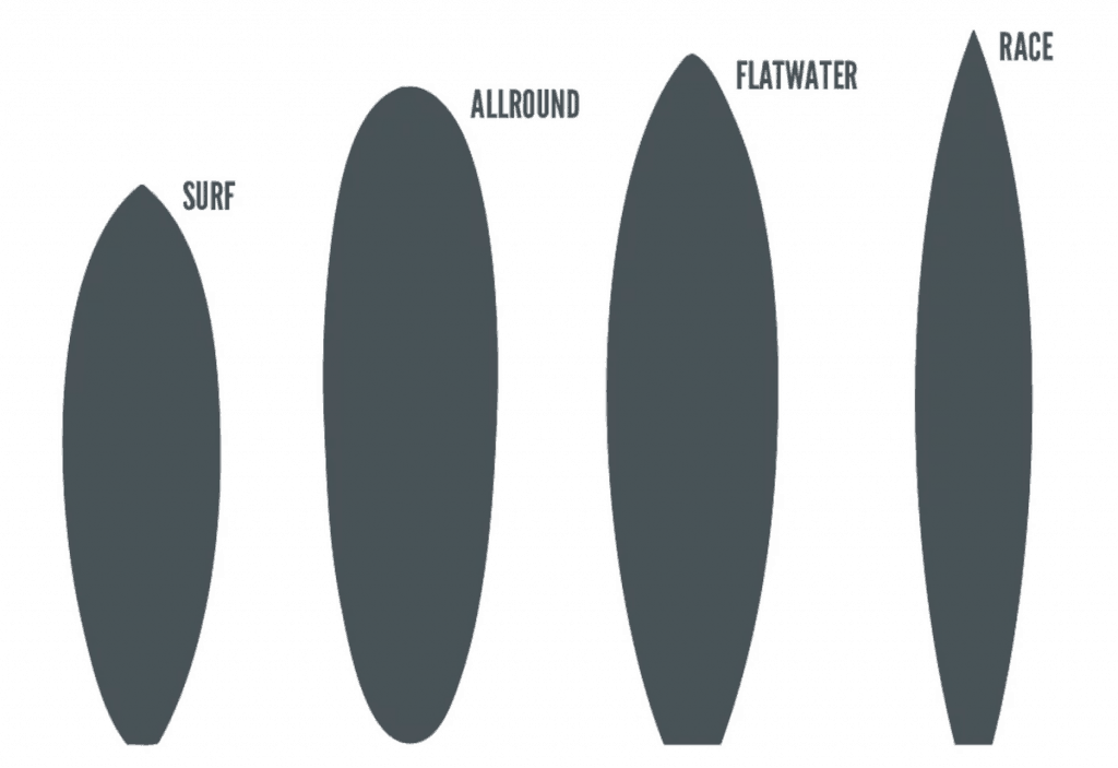 a picture of different paddleboard types
